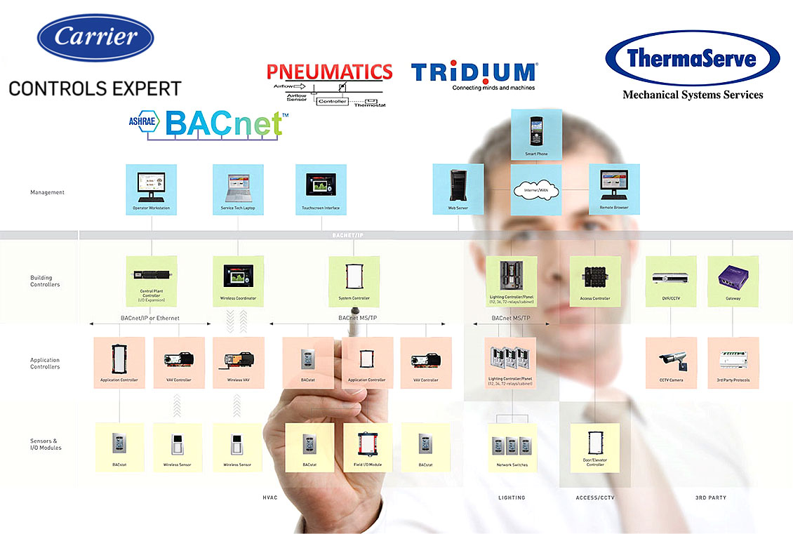 Carrier Controls Page banner